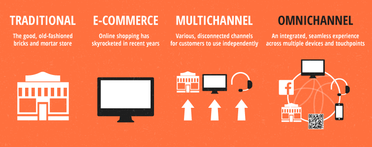 Omnichannel Support to Improve Customer Experience in Print Ecommerce